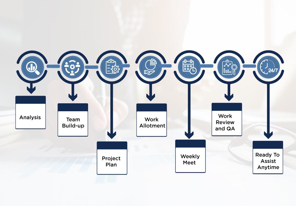 Simple-Steps-To-Develop-Web-Mobile-Software-Application-Process-at-OJCT-Digicom